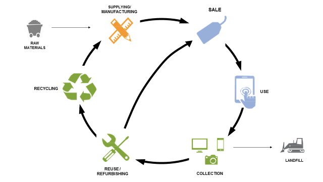 ULI Electronics Recycling Cycle